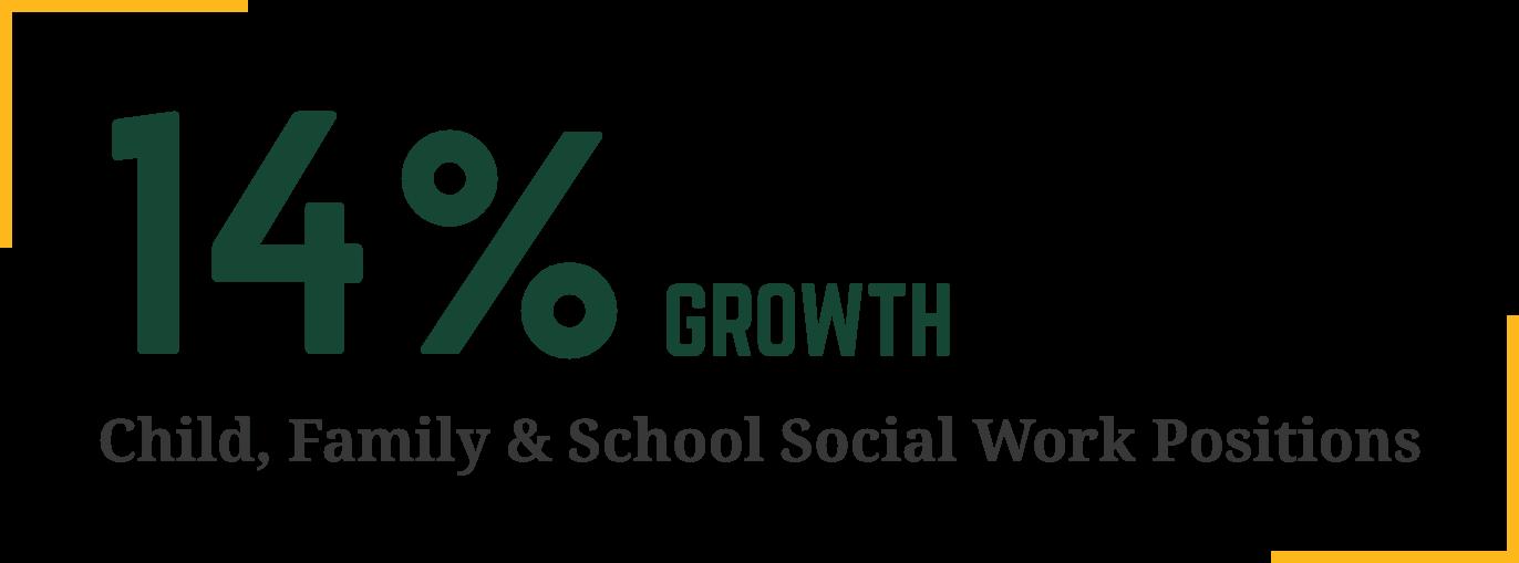 14 Growth Chart