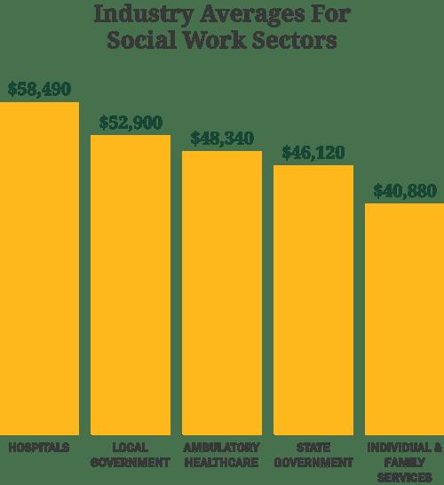 Industry Average Chart