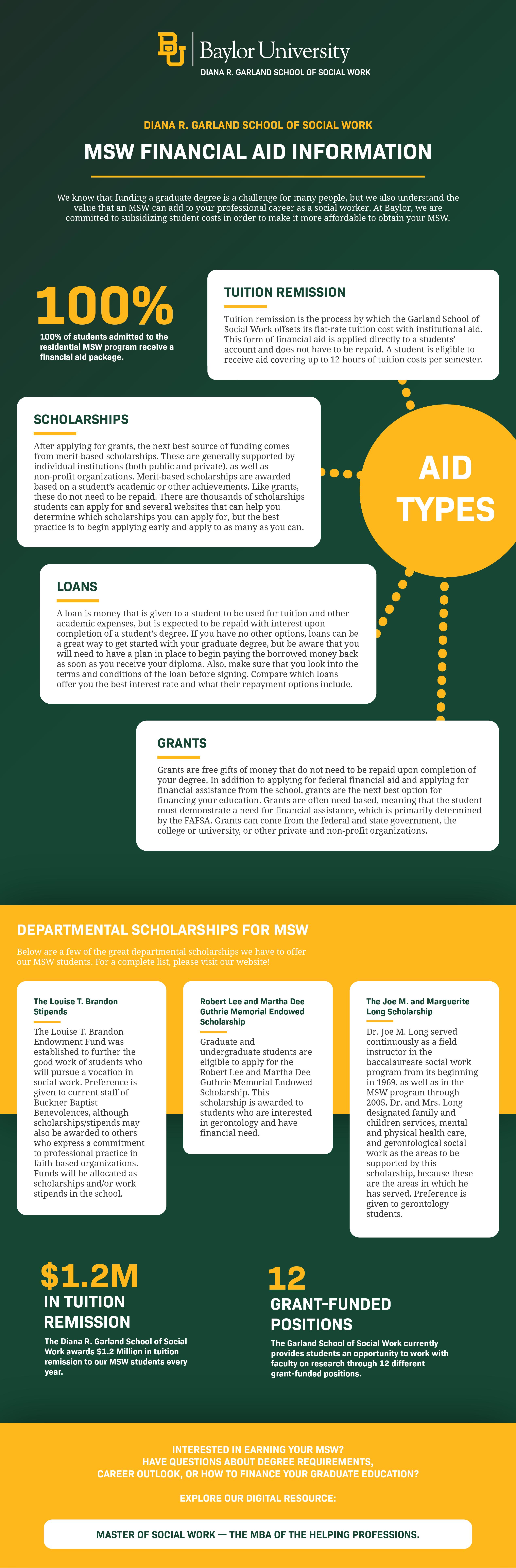 Master-Social-Work-Financial-aid-information-at-baylor-university