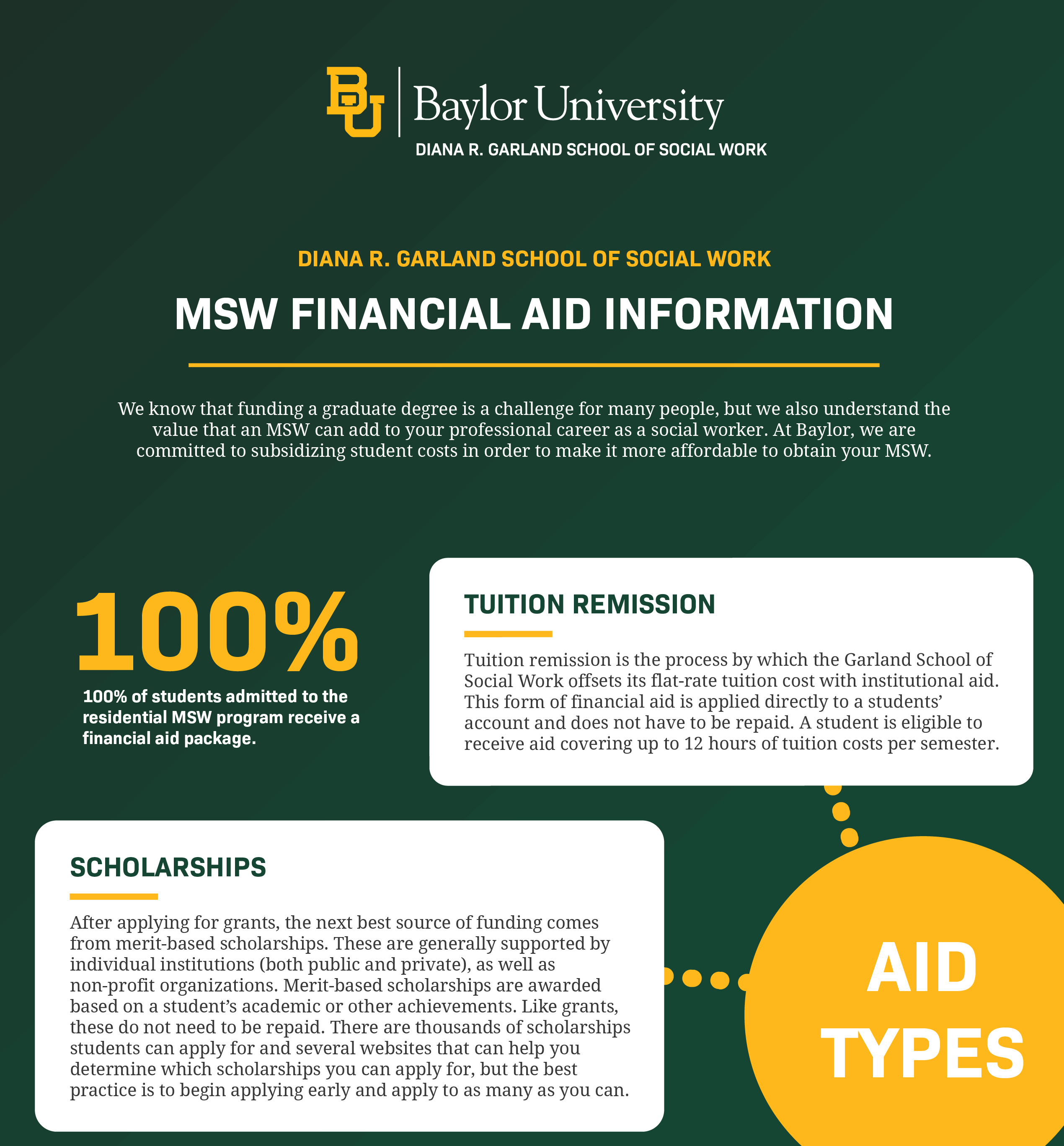 Master-Social-Work-Financial-aid-information-at-baylor-university